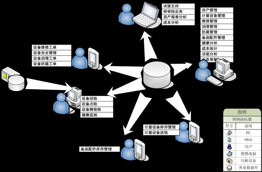 恒宜设备资产管理系统